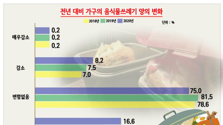 [그래픽 뉴스] 코로나 여파로 집콕 늘자 음식물쓰레기도 증가