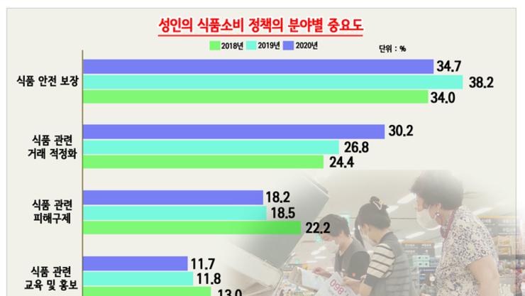 [그래픽 뉴스] 소비자가 중요시하는 식품정책...'안전'→'거래 적정화'로