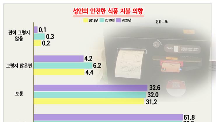 """[그래픽 뉴스] 성인 10명 중 6명 """"안전한 식품 위해 지갑 더 열수 있어"""""""
