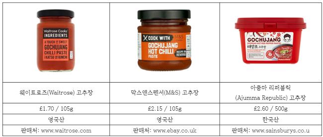 출처 :한국농수산식품유통공사(aT) KATI